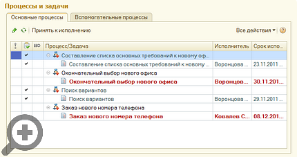 Процессы и задачи проекта в 1С:Документооборот 8 КОРП