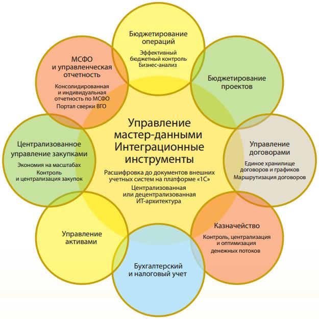 Схема 1С Управление холдингом