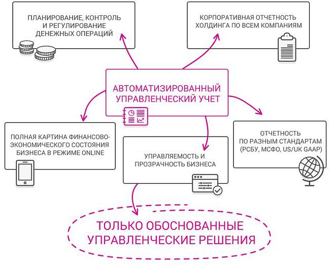 Схема БИТ Финанс