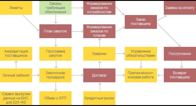 Казначейство в 1С:УХ + ERP