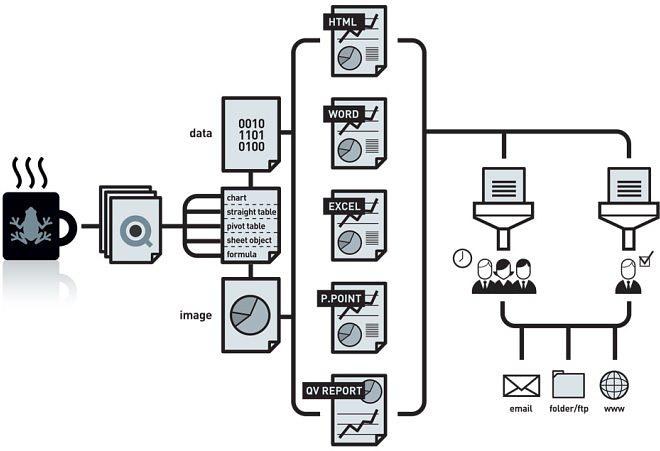 Схема NPrinting