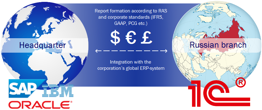Integration of 1C with SAP, Oracle, Axapta, Navision and other corporate systems