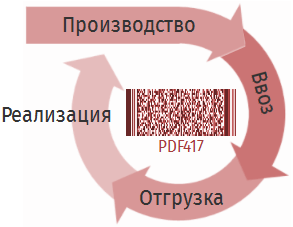Отслеживание по штрихкоду PDF417