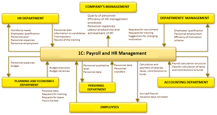 1С:Payroll and HR Management