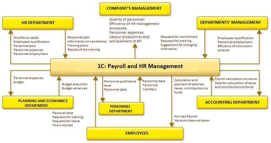 1С:Payroll and HR Management