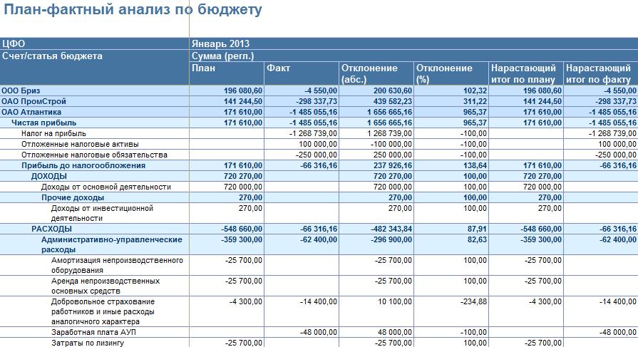 План-фактный анализ по бюджету в БИТ ФИНАНС
