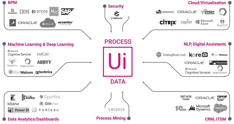 RPA интегрируется в IT-инфраструктуру компании