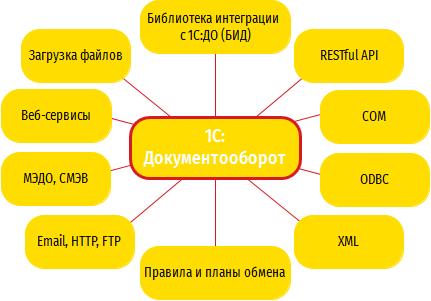 Настройка автоматической загрузки файлов в 1С:Документооборот 8 КОРП