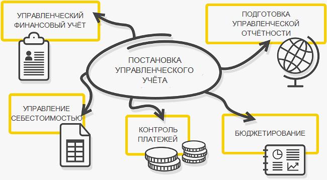 Построение управленческого учёта