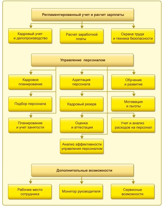Функциональные возможности 1С:Зарплата и управление персоналом 8