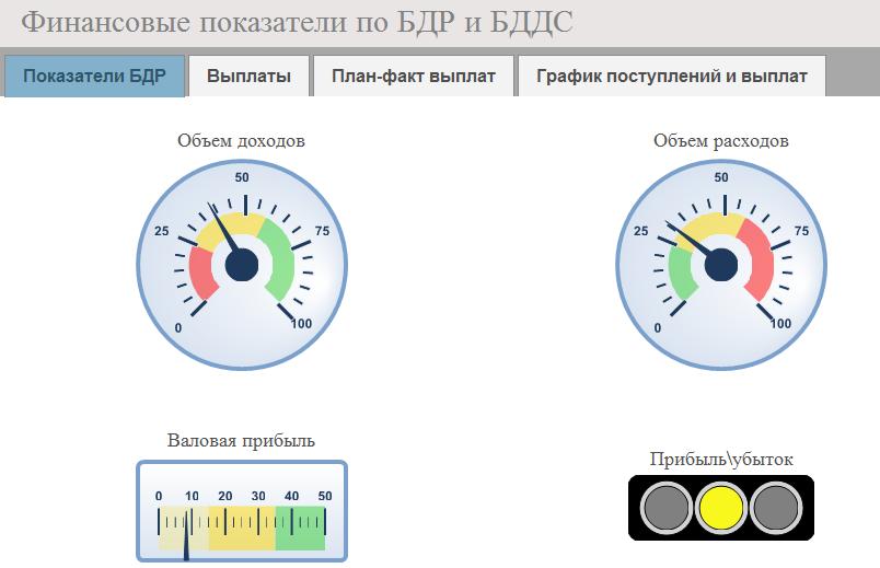 Финансовые показатели по БДР и БДДС в БИТ ФИНАНС
