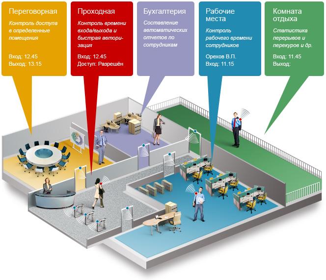 Как работает RFID для контроля доступа