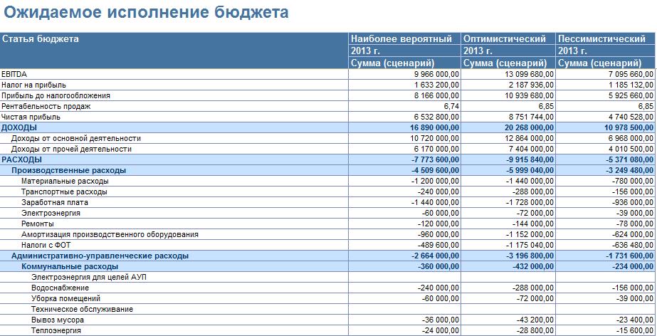 Ожидаемое исполнение бюджета в БИТ ФИНАНС