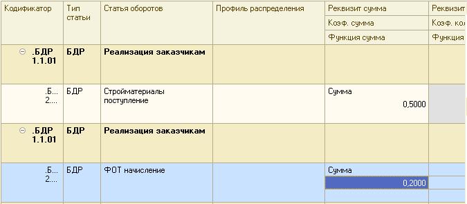 Расчет финансовых показателей посредством установления существенных связей и зависимостей в БИТ ФИНАНС
