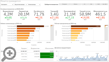 Manufacturing management Qlik Sense
