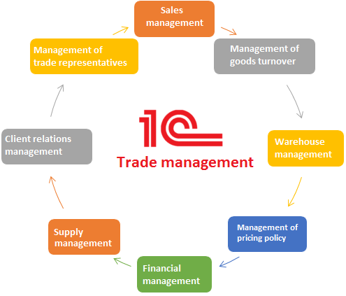 8 functional blocks of 1C:Trade Management system