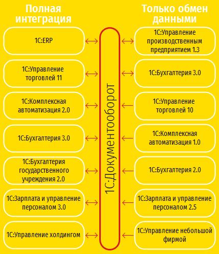 Настройка документооборота в 1С:Управлении торговлей 8»