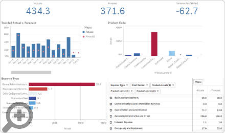 Financial reporting in Qlik Sense